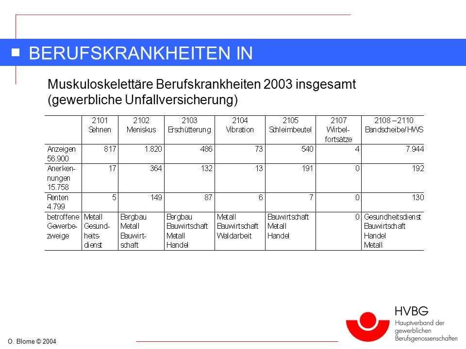 O. Blome © 2004 BERUFSKRANKHEITEN IN DEUTSCHLAND Muskuloskelettäre Berufskrankheiten 2003 insgesamt (gewerbliche Unfallversicherung)