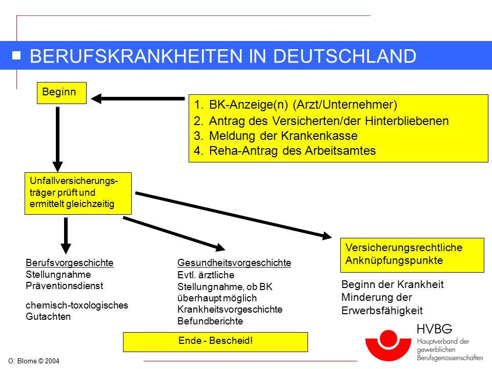 O. Blome © 2004 BERUFSKRANKHEITEN IN DEUTSCHLAND Beginn 1.BK-Anzeige(n) (Arzt/Unternehmer) 2.Antrag des Versicherten/der Hinterbliebenen 3.Meldung der