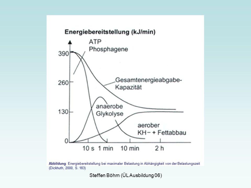 Steffen Böhm (ÜL Ausbildung 06) Abbildung: Energiebereitstellung bei maximaler Belastung in Abhängigkeit von der Belastungszeit (Dickhuth, 2000, S.