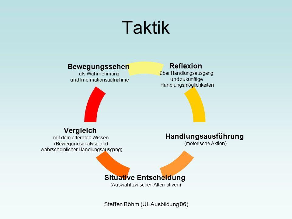 Steffen Böhm (ÜL Ausbildung 06) Taktik Reflexion über Handlungsausgang und zukünftige Handlungsmöglichkeiten Handlungsausführung (motorische Aktion) Situative Entscheidung (Auswahl zwischen Alternativen) Vergleich mit dem erlernten Wissen (Bewegungsanalyse und wahrscheinlicher Handlungsausgang) Bewegungssehen als Wahrnehmung und Informationsaufnahme
