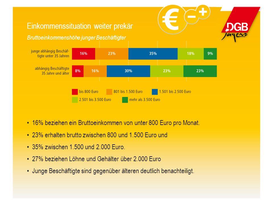 Einkommenssituation weiter prekär Bruttoeinkommenshöhe junger Beschäftigter 16% beziehen ein Bruttoeinkommen von unter 800 Euro pro Monat.