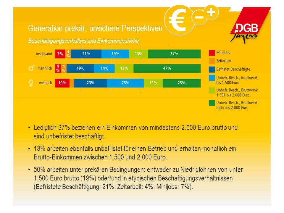 Lediglich 37% beziehen ein Einkommen von mindestens 2.000 Euro brutto und sind unbefristet beschäftigt.