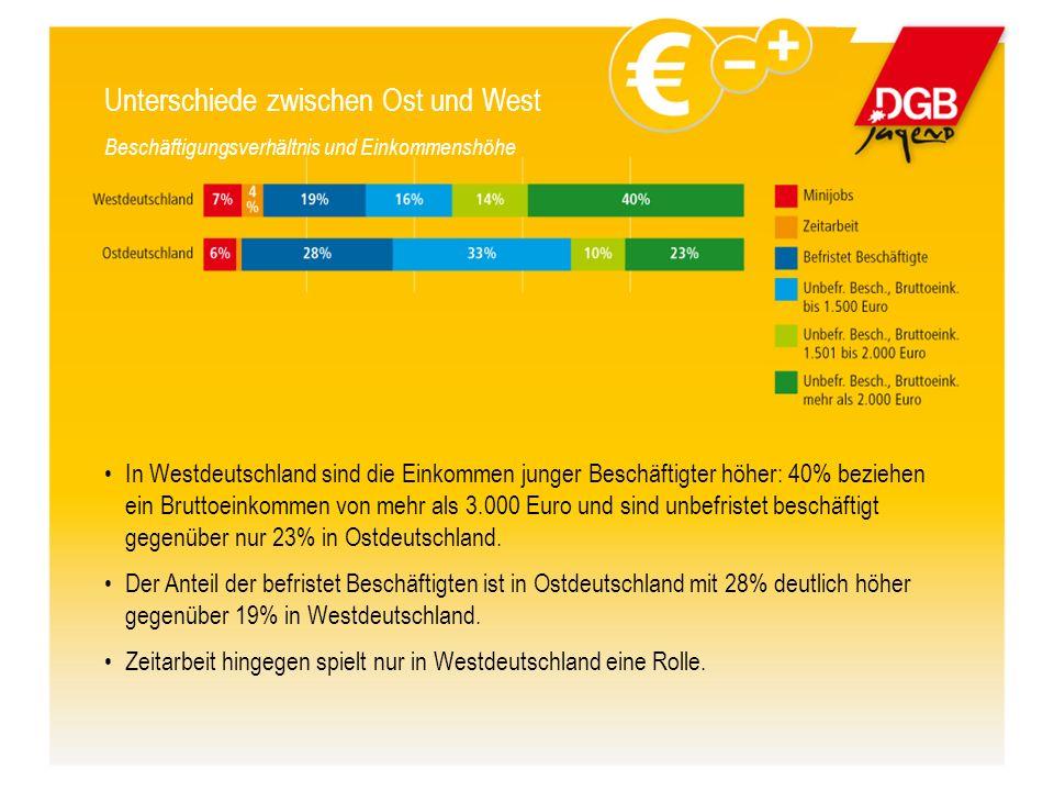 Unterschiede zwischen Ost und West Beschäftigungsverhältnis und Einkommenshöhe In Westdeutschland sind die Einkommen junger Beschäftigter höher: 40% beziehen ein Bruttoeinkommen von mehr als 3.000 Euro und sind unbefristet beschäftigt gegenüber nur 23% in Ostdeutschland.