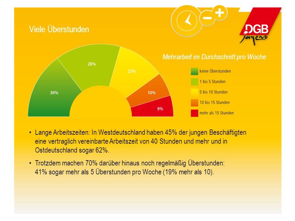 Viele Überstunden Lange Arbeitszeiten: In Westdeutschland haben 45% der jungen Beschäftigten eine vertraglich vereinbarte Arbeitszeit von 40 Stunden und mehr und in Ostdeutschland sogar 62%.