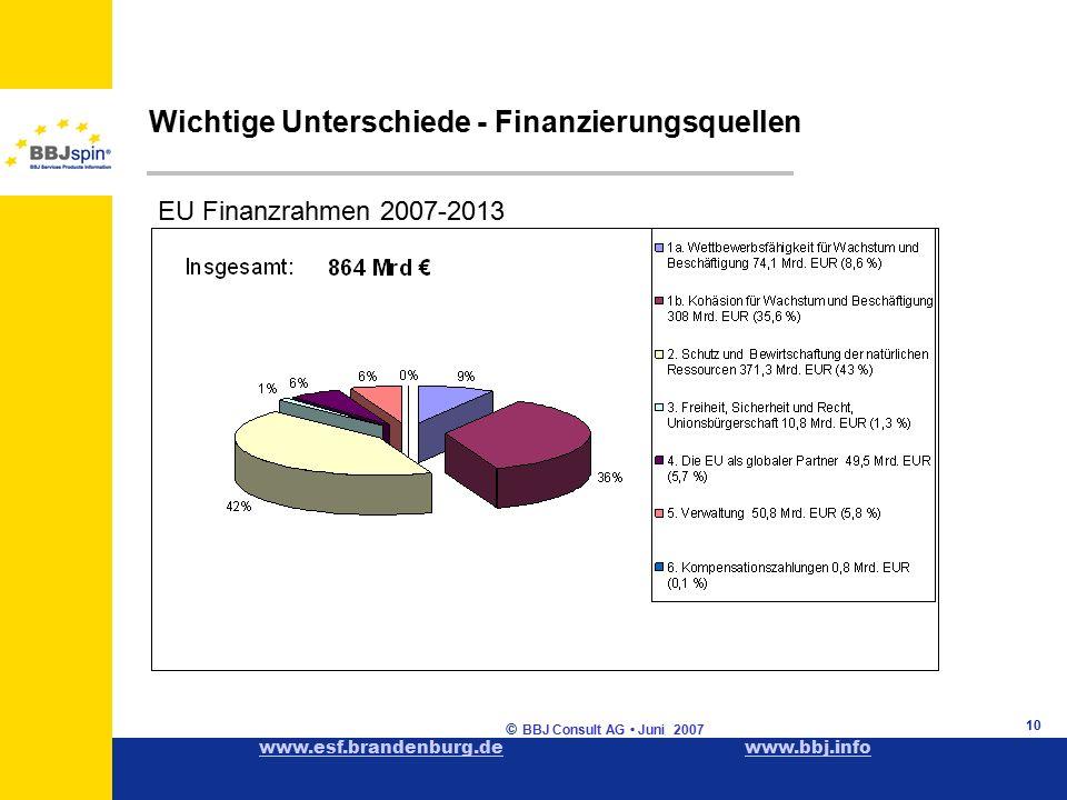 www.esf.brandenburg.dewww.esf.brandenburg.de www.bbj.infowww.bbj.info © BBJ Consult AG Juni 2007 10 EU Finanzrahmen 2007-2013 Wichtige Unterschiede - Finanzierungsquellen