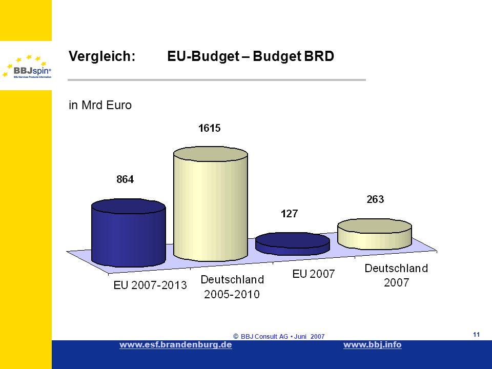 www.esf.brandenburg.dewww.esf.brandenburg.de www.bbj.infowww.bbj.info © BBJ Consult AG Juni 2007 11 Vergleich:EU-Budget – Budget BRD in Mrd Euro
