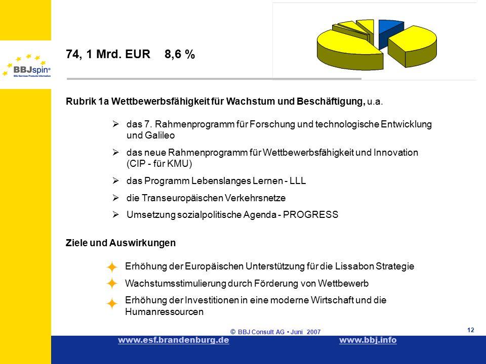 www.esf.brandenburg.dewww.esf.brandenburg.de www.bbj.infowww.bbj.info © BBJ Consult AG Juni 2007 12 Rubrik 1a Wettbewerbsfähigkeit für Wachstum und Beschäftigung, u.a.
