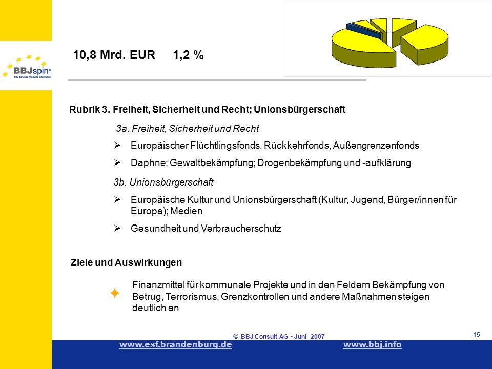 www.esf.brandenburg.dewww.esf.brandenburg.de www.bbj.infowww.bbj.info © BBJ Consult AG Juni 2007 15 Rubrik 3.
