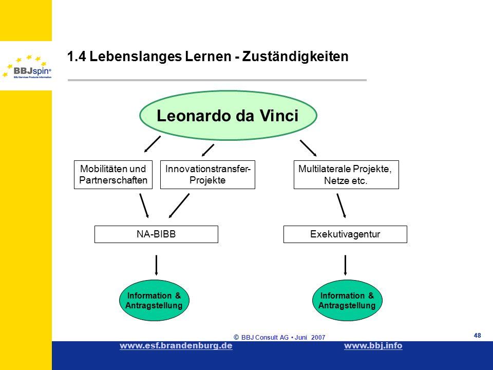 www.esf.brandenburg.dewww.esf.brandenburg.de www.bbj.infowww.bbj.info © BBJ Consult AG Juni 2007 48 1.4 Lebenslanges Lernen - Zuständigkeiten 48 Leonardo da Vinci Mobilitäten und Partnerschaften Multilaterale Projekte, Netze etc.