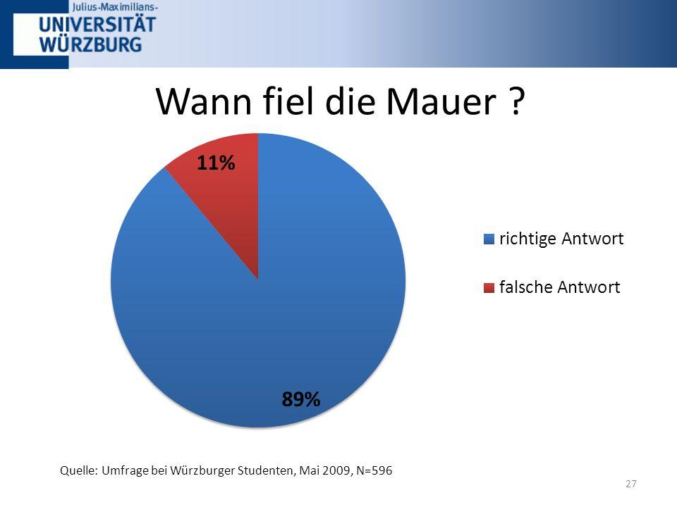 Wann fiel die Mauer 27 Quelle: Umfrage bei Würzburger Studenten, Mai 2009, N=596