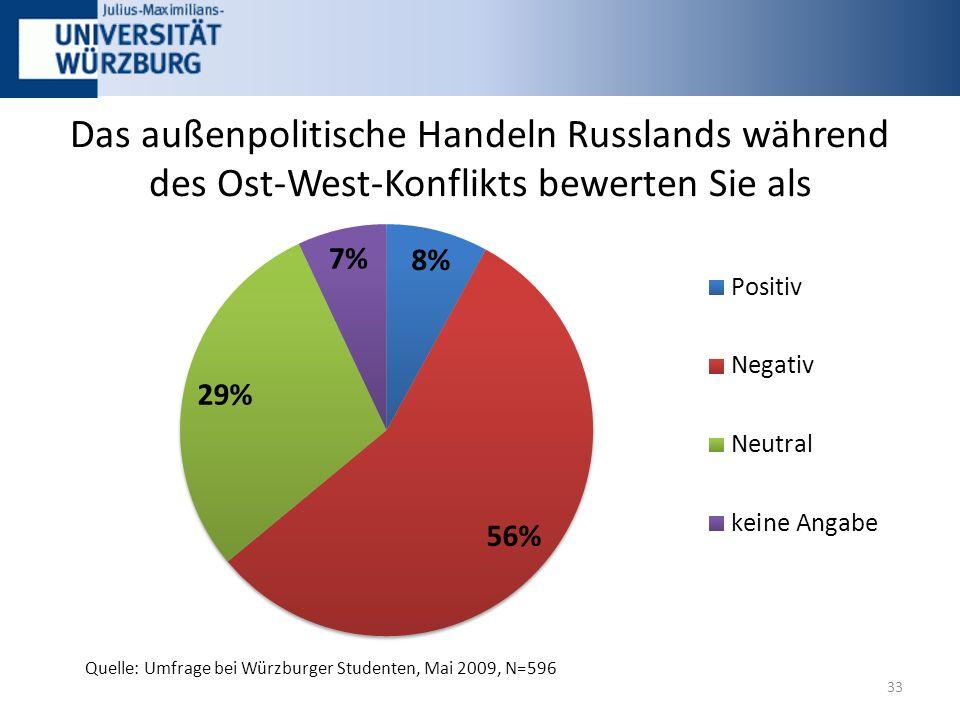 Das außenpolitische Handeln Russlands während des Ost-West-Konflikts bewerten Sie als 33 Quelle: Umfrage bei Würzburger Studenten, Mai 2009, N=596