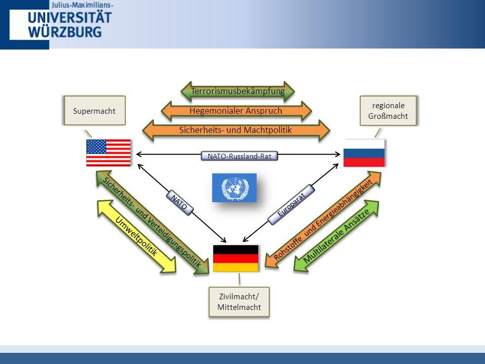 Sicherheits- und Machtpolitik Hegemonialer Anspruch Terrorismusbekämpfung Rohstoffe und Energieabhängigkeit Multilaterale Ansätze Sicherheits- und Verteidigungspolitik NATO-Russland-Rat NATO Europarat regionale Großmacht Supermacht Zivilmacht/ Mittelmacht Zivilmacht/ Mittelmacht Umweltpolitik