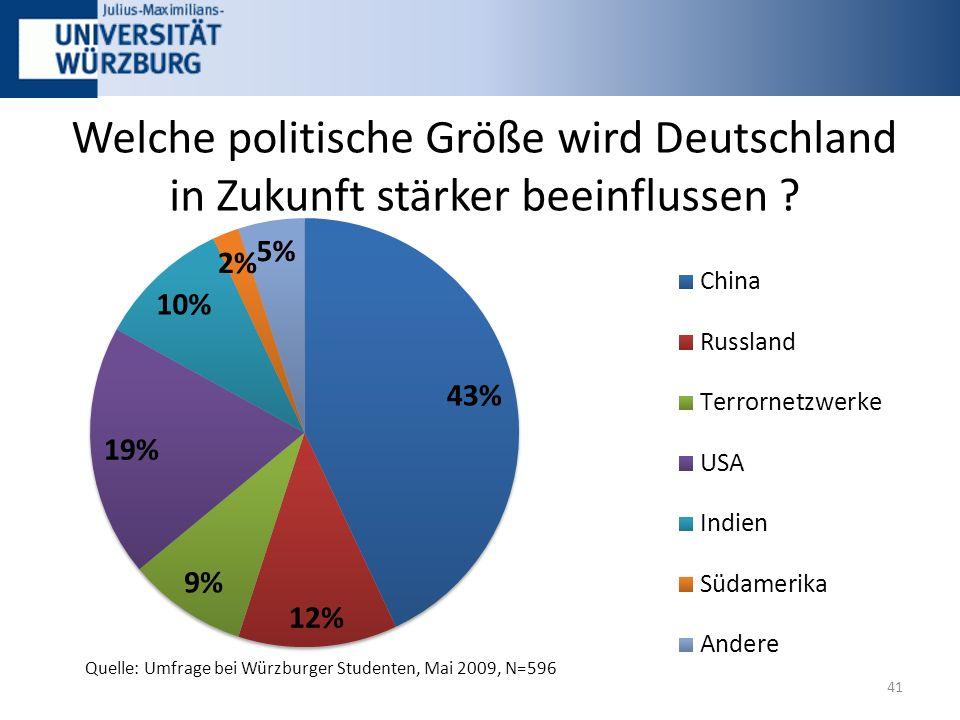 Welche politische Größe wird Deutschland in Zukunft stärker beeinflussen .