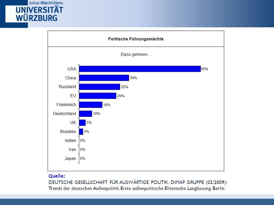 46 Sollte Deutschland aktiver in der Weltpolitik werden?