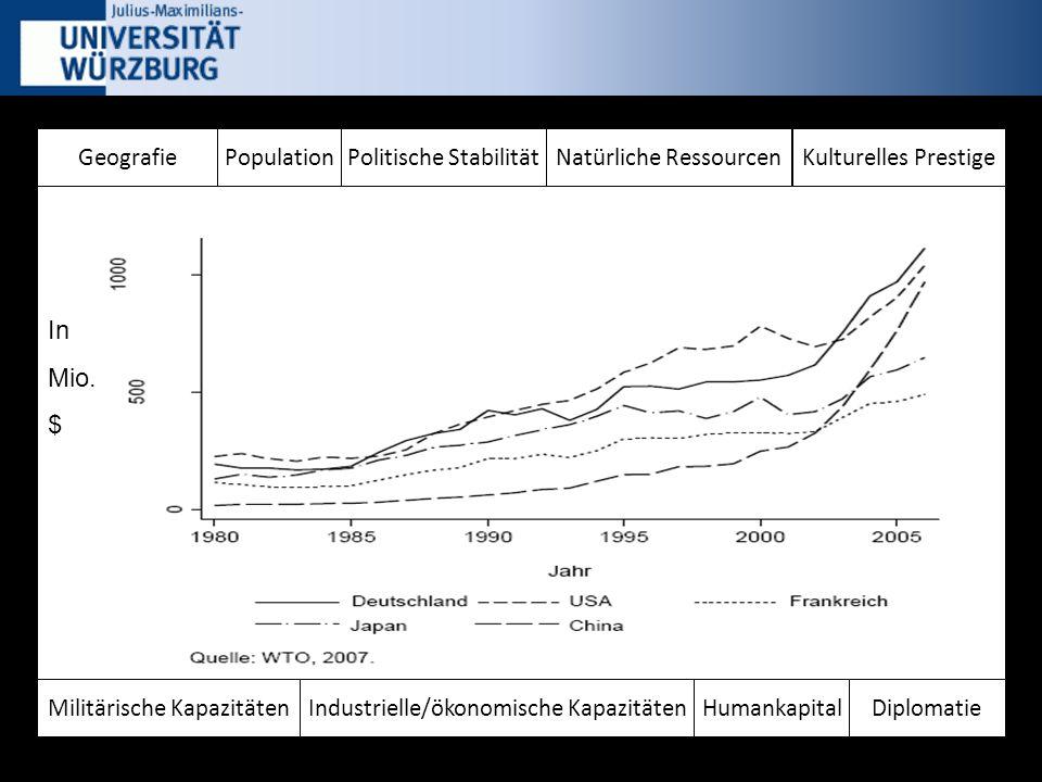 GeografiePopulation Humankapital Politische Stabilität Diplomatie Kulturelles Prestige Industrielle/ökonomische KapazitätenMilitärische Kapazitäten Natürliche Ressourcen In Mio.