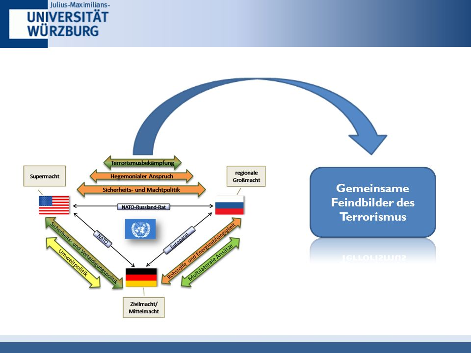 Welche Bereiche halten Sie für die zukünftige Deutsch-US-Amerikanische Politik als relevant .