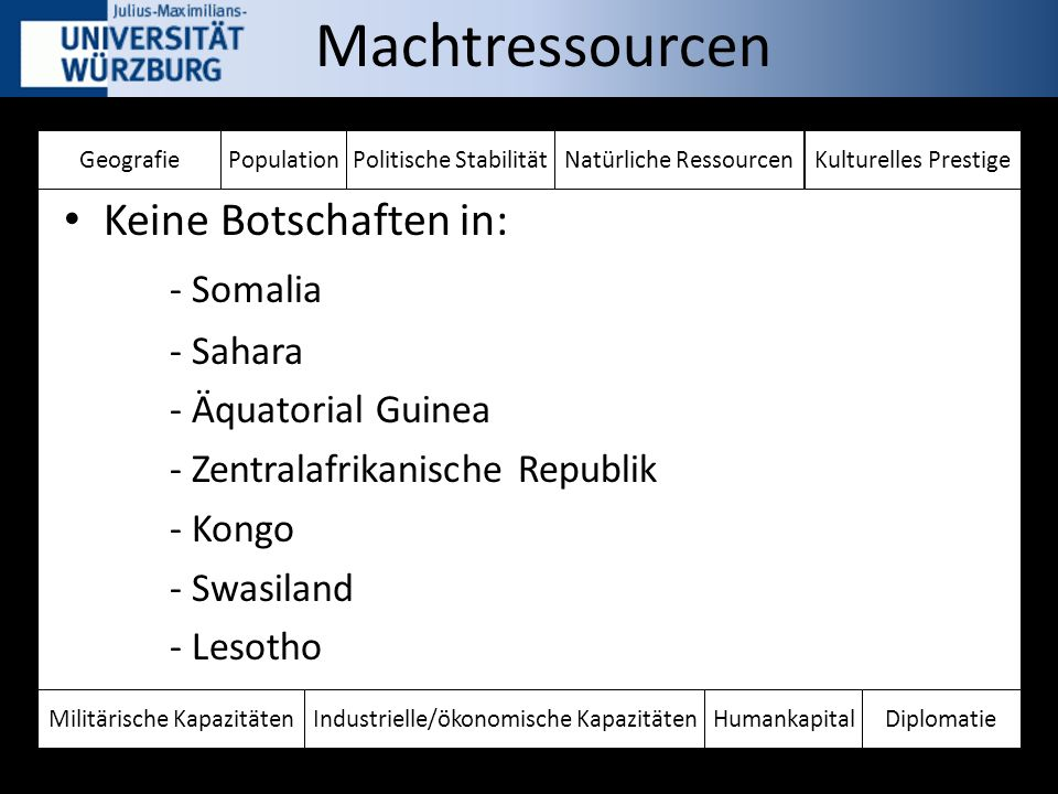 Keine Botschaften in: - Somalia - Sahara - Äquatorial Guinea - Zentralafrikanische Republik - Kongo - Swasiland - Lesotho GeografiePopulationPolitische StabilitätKulturelles PrestigeNatürliche Ressourcen HumankapitalDiplomatieIndustrielle/ökonomische KapazitätenMilitärische Kapazitäten Machtressourcen