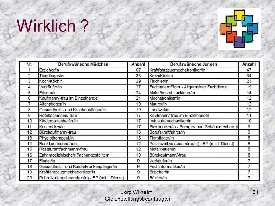 Jörg Wilhelm, Gleichstellungsbeauftragter 21 Wirklich ?