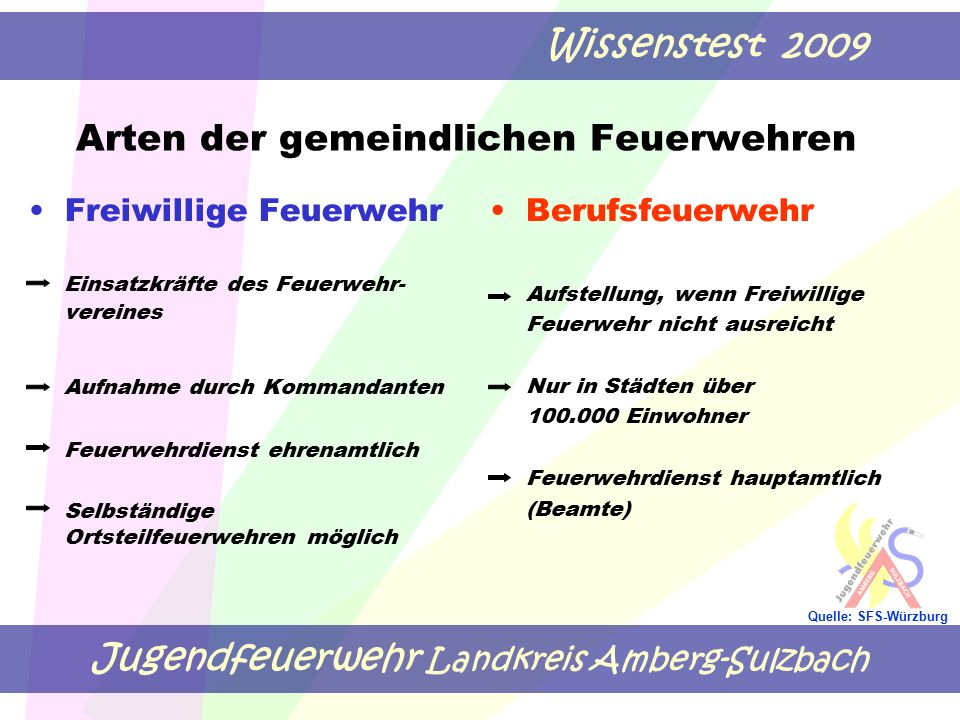 Jugendfeuerwehr Landkreis Amberg-Sulzbach Wissenstest 2009 Quelle: SFS-Würzburg Arten der gemeindlichen Feuerwehren Freiwillige Feuerwehr Einsatzkräft