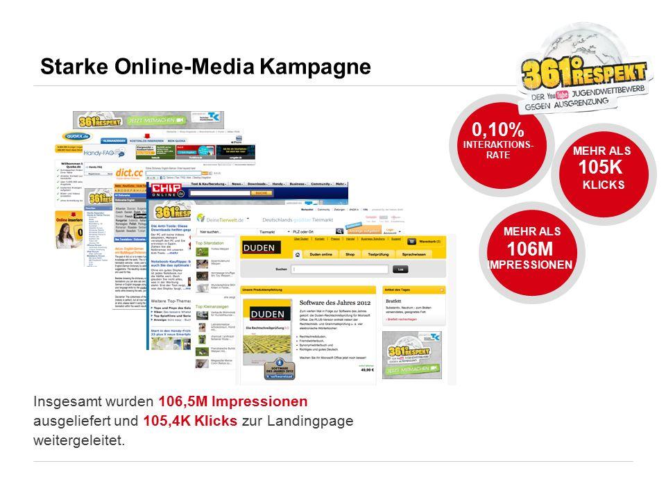 Starke Online-Media Kampagne Insgesamt wurden 106,5M Impressionen ausgeliefert und 105,4K Klicks zur Landingpage weitergeleitet. MEHR ALS 105K KLICKS