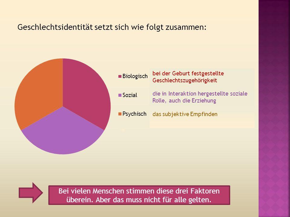 Geschlechtsidentität setzt sich wie folgt zusammen: Bei vielen Menschen stimmen diese drei Faktoren überein.