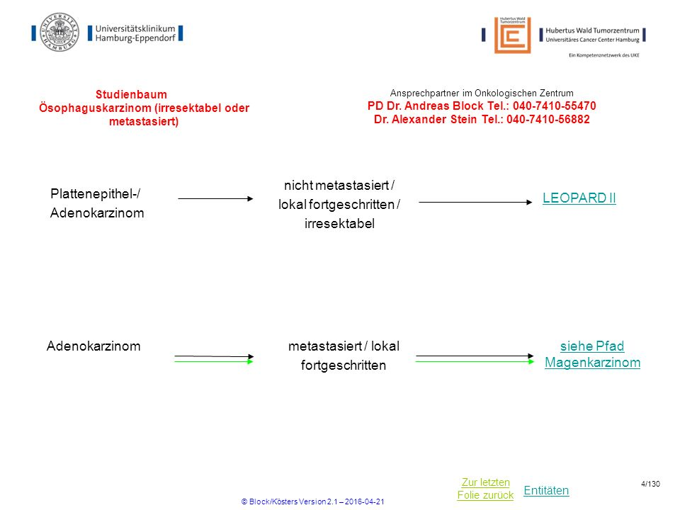 Entitäten Zur letzten Folie zurück Studienbaum Ösophaguskarzinom (irresektabel oder metastasiert) LEOPARD II Plattenepithel-/ Adenokarzinom nicht metastasiert / lokal fortgeschritten / irresektabel Ansprechpartner im Onkologischen Zentrum PD Dr.