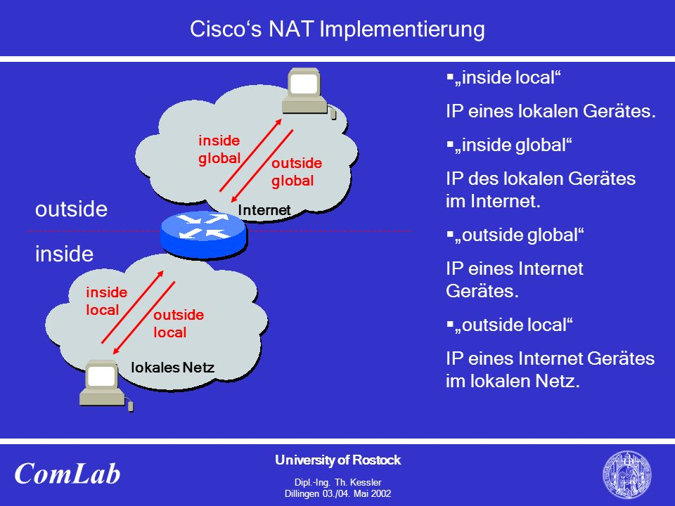 "University of Rostock Dipl.-Ing. Th. Kessler Dillingen 03./04. Mai 2002 ComLab Cisco's NAT Implementierung  ""inside local"" IP eines lokalen Gerätes."