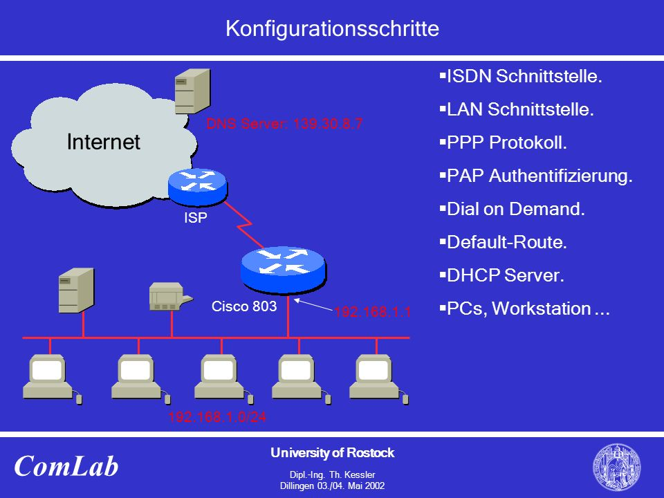 University of Rostock Dipl.-Ing. Th. Kessler Dillingen 03./04. Mai 2002 ComLab Konfigurationsschritte Internet ISP Cisco 803 192.168.1.0/24 192.168.1.