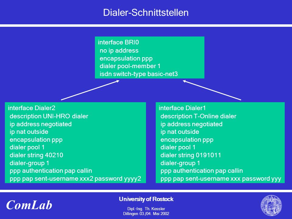 University of Rostock Dipl.-Ing. Th. Kessler Dillingen 03./04. Mai 2002 ComLab Dialer-Schnittstellen interface BRI0 no ip address encapsulation ppp di