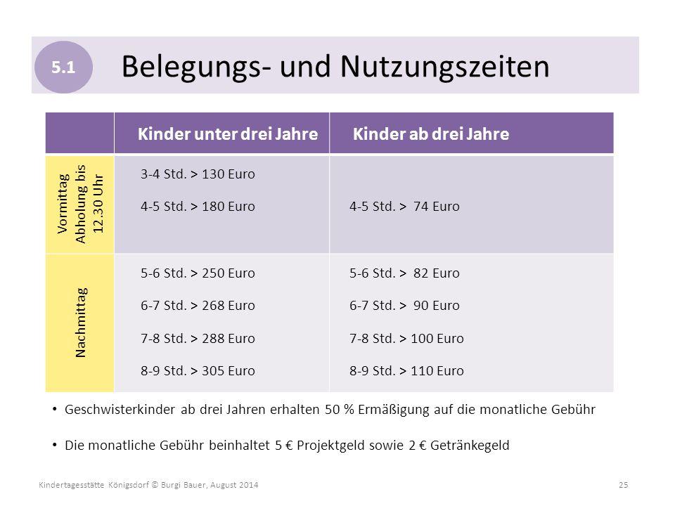 Kindertagesstätte Königsdorf © Burgi Bauer, August 2014 25 Kinder unter drei Jahre Kinder ab drei Jahre Vormittag Abholung bis 12.30 Uhr 3-4 Std. > 13