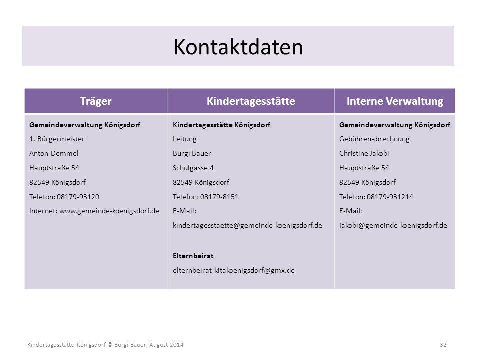Kindertagesstätte Königsdorf © Burgi Bauer, August 2014 32 Kontaktdaten TrägerKindertagesstätteInterne Verwaltung Gemeindeverwaltung Königsdorf 1. Bür
