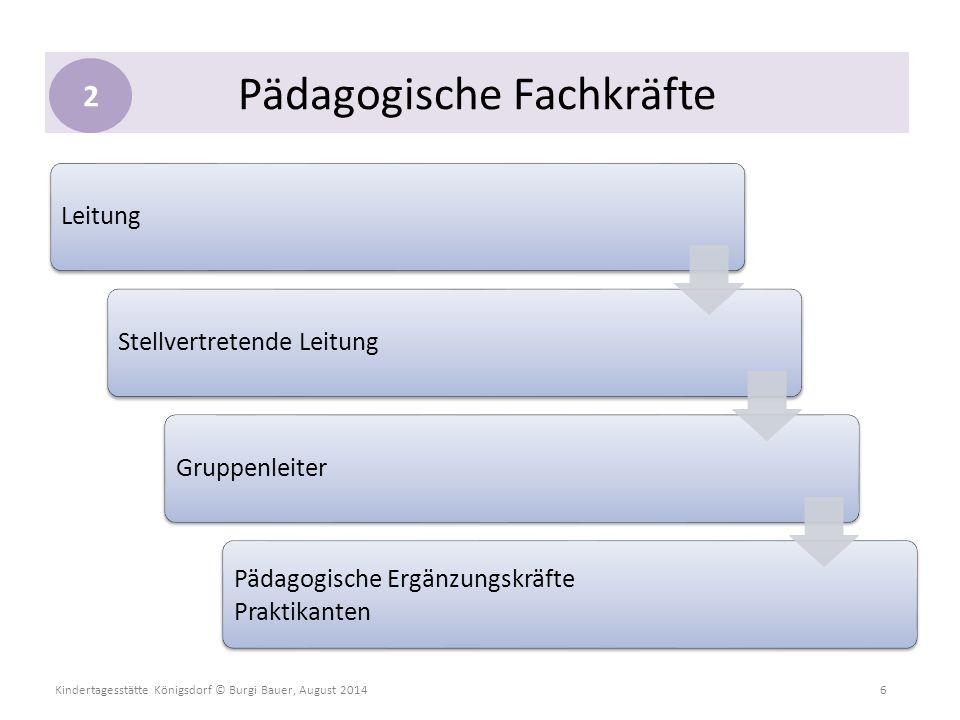 Kindertagesstätte Königsdorf © Burgi Bauer, August 2014 6 LeitungStellvertretende LeitungGruppenleiter Pädagogische Ergänzungskräfte Praktikanten Päda