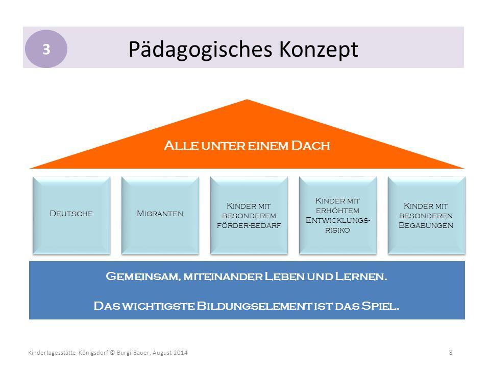 Kindertagesstätte Königsdorf © Burgi Bauer, August 2014 8 Pädagogisches Konzept Alle unter einem Dach Deutsche Migranten Kinder mit besonderem förder-