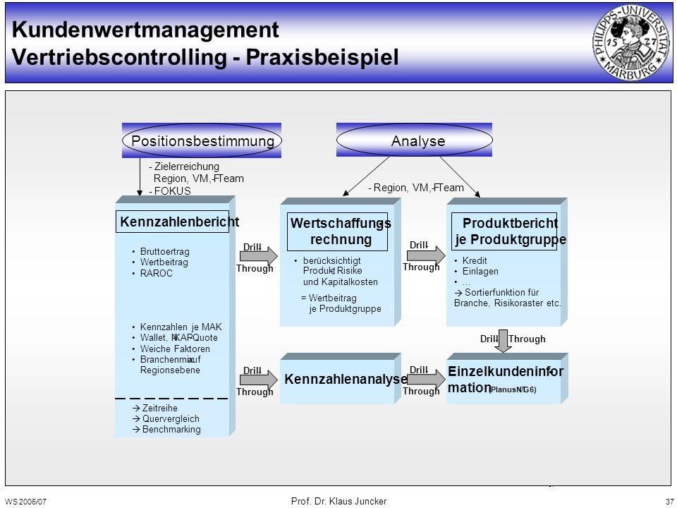 WS 2006/07 Prof. Dr. Klaus Juncker 37 Kundenwertmanagement Vertriebscontrolling - Praxisbeispiel 31 -Region, VM, F-Team -Zielerreichung Region, VM, F-