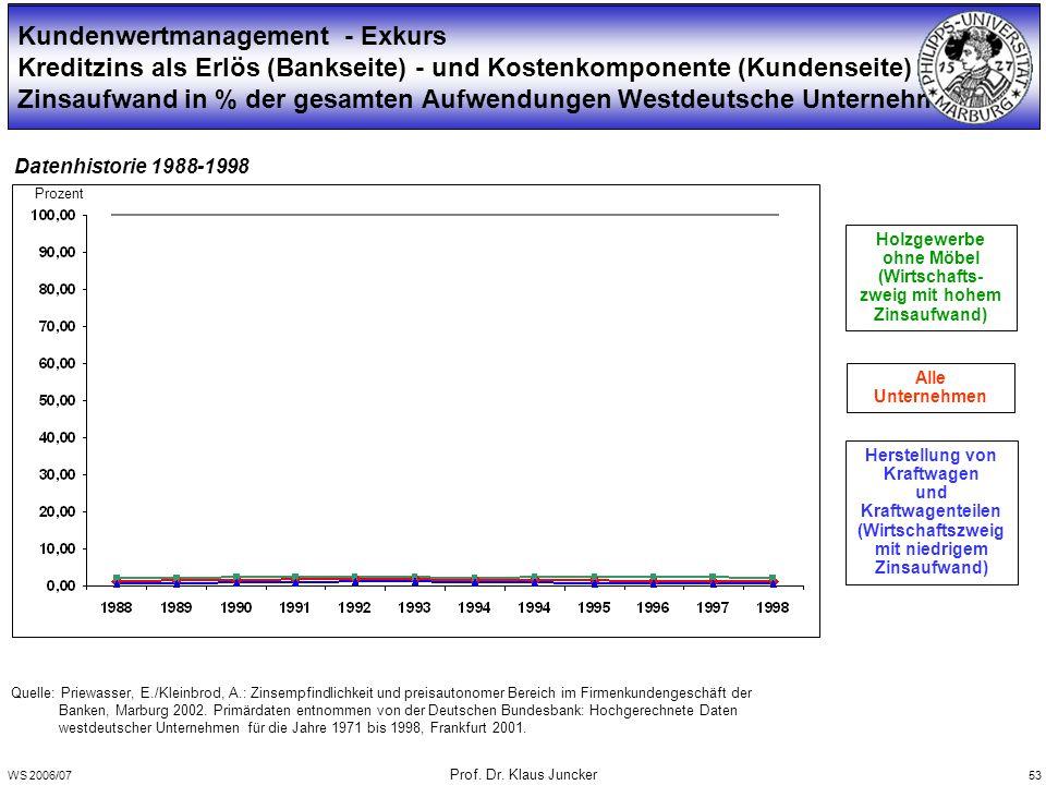 WS 2006/07 Prof. Dr. Klaus Juncker 53 Prozent Quelle: Priewasser, E./Kleinbrod, A.: Zinsempfindlichkeit und preisautonomer Bereich im Firmenkundengesc