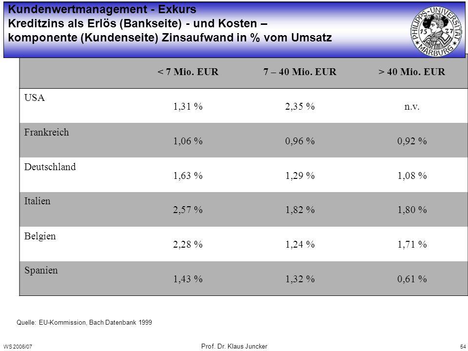 WS 2006/07 Prof. Dr. Klaus Juncker 54 Quelle: EU-Kommission, Bach Datenbank 1999 < 7 Mio.