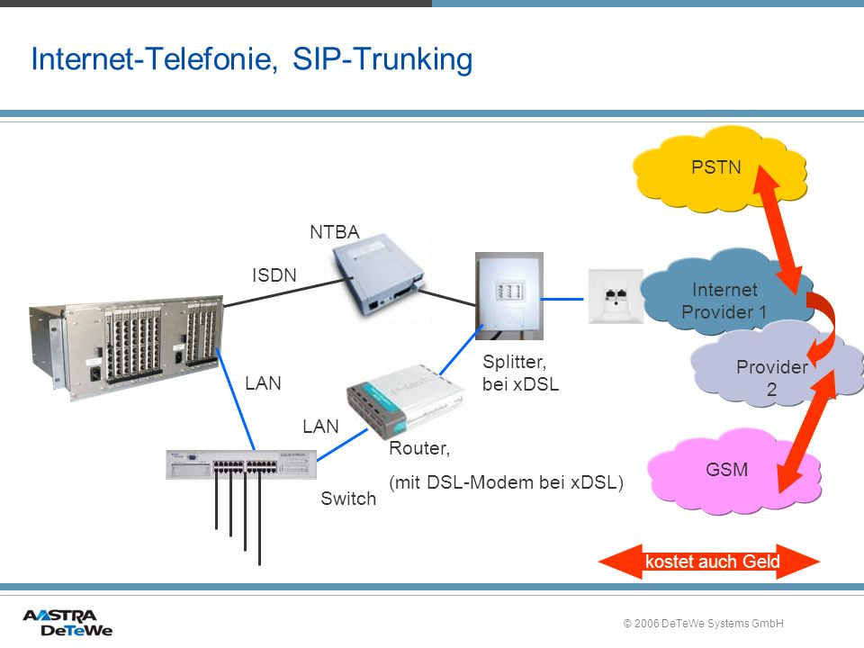 © 2006 DeTeWe Systems GmbH Internet-Telefonie, SIP-Trunking Splitter, bei xDSL Router, (mit DSL-Modem bei xDSL) Switch LAN ISDN NTBA Internet Provider 1 PSTNGSM Provider 2 kostet auch Geld