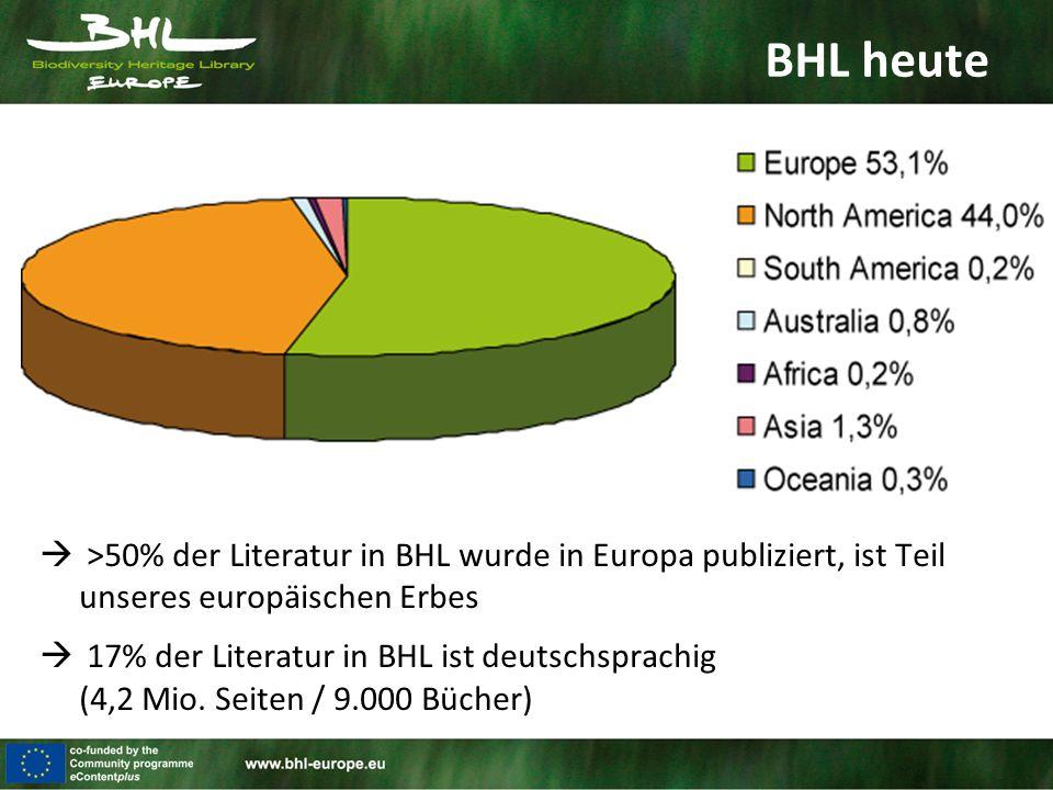 BHL heute  >50% der Literatur in BHL wurde in Europa publiziert, ist Teil unseres europäischen Erbes  17% der Literatur in BHL ist deutschsprachig (