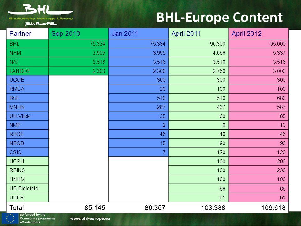 BHL-Europe Content PartnerSep 2010Jan 2011April 2011April 2012 BHL 75.334 90.30095.000 NHM 3.995 4.6665.337 NAT 3.516 LANDOE 2.300 2.7503.000 UGOE 300