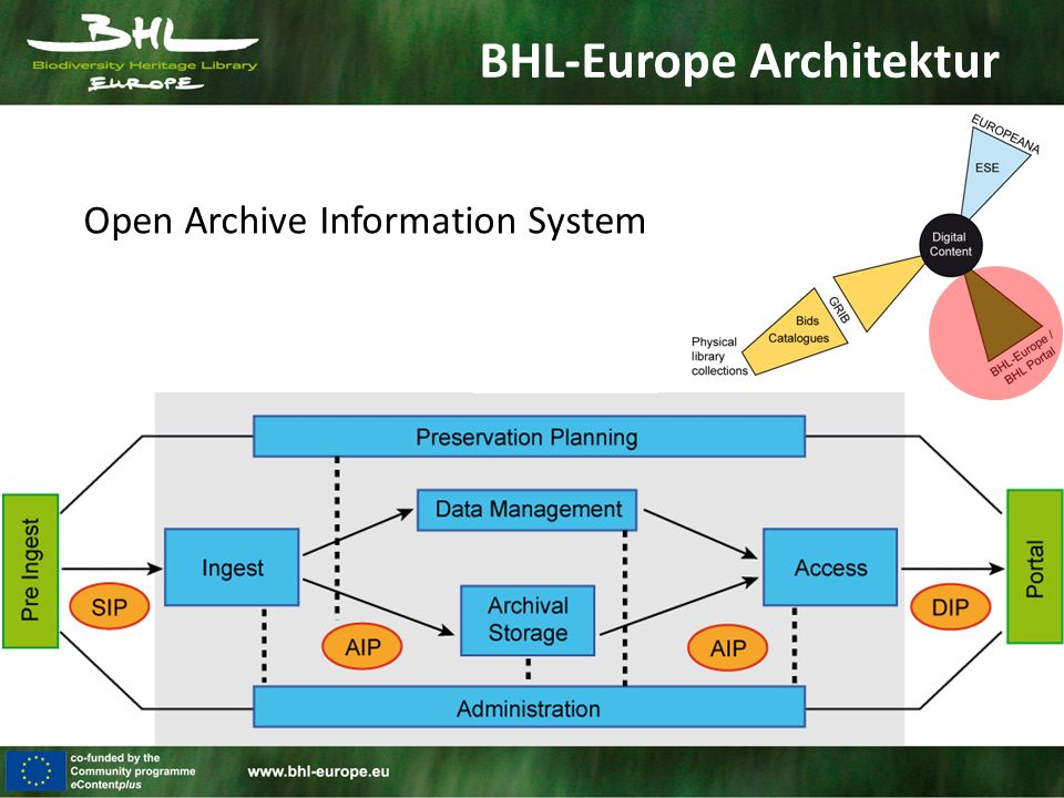 BHL-Europe Architektur Open Archive Information System