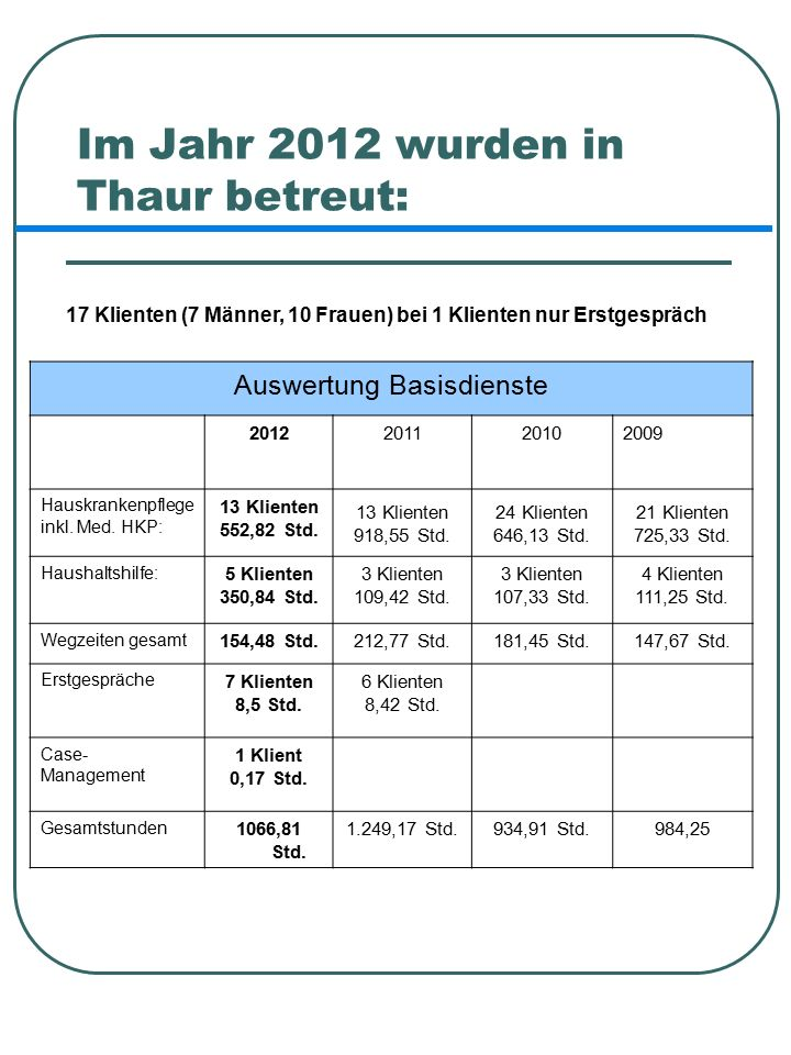 Im Jahr 2012 wurden in Thaur betreut: 17 Klienten (7 Männer, 10 Frauen) bei 1 Klienten nur Erstgespräch Auswertung Basisdienste 2012201120102009 Hauskrankenpflege inkl.