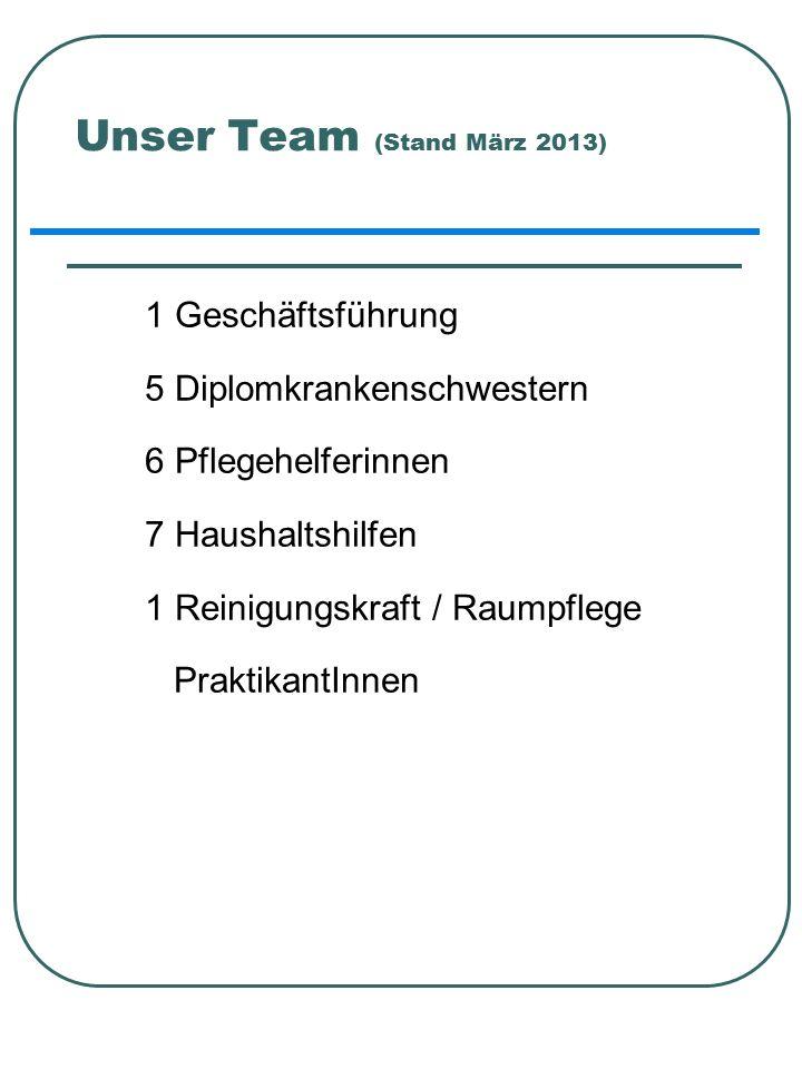 Unser Team (Stand März 2013) 1 Geschäftsführung 5 Diplomkrankenschwestern 6 Pflegehelferinnen 7 Haushaltshilfen 1 Reinigungskraft / Raumpflege PraktikantInnen