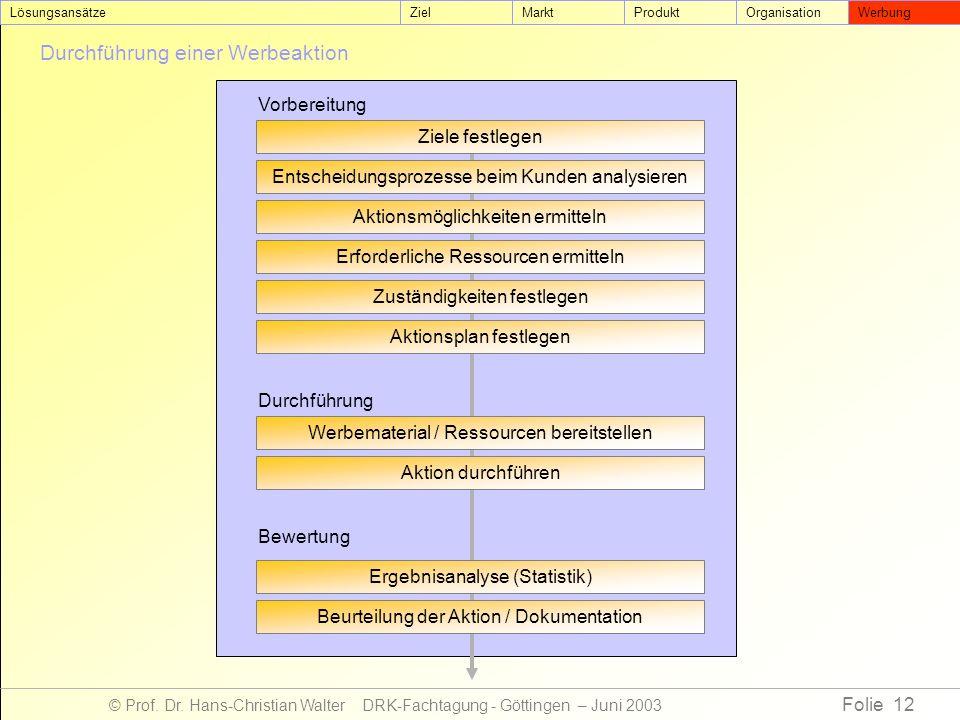 Folie 12 © Prof. Dr. Hans-Christian Walter DRK-Fachtagung - Göttingen – Juni 2003 Durchführung einer Werbeaktion ZielMarktProduktOrganisationWerbungLö