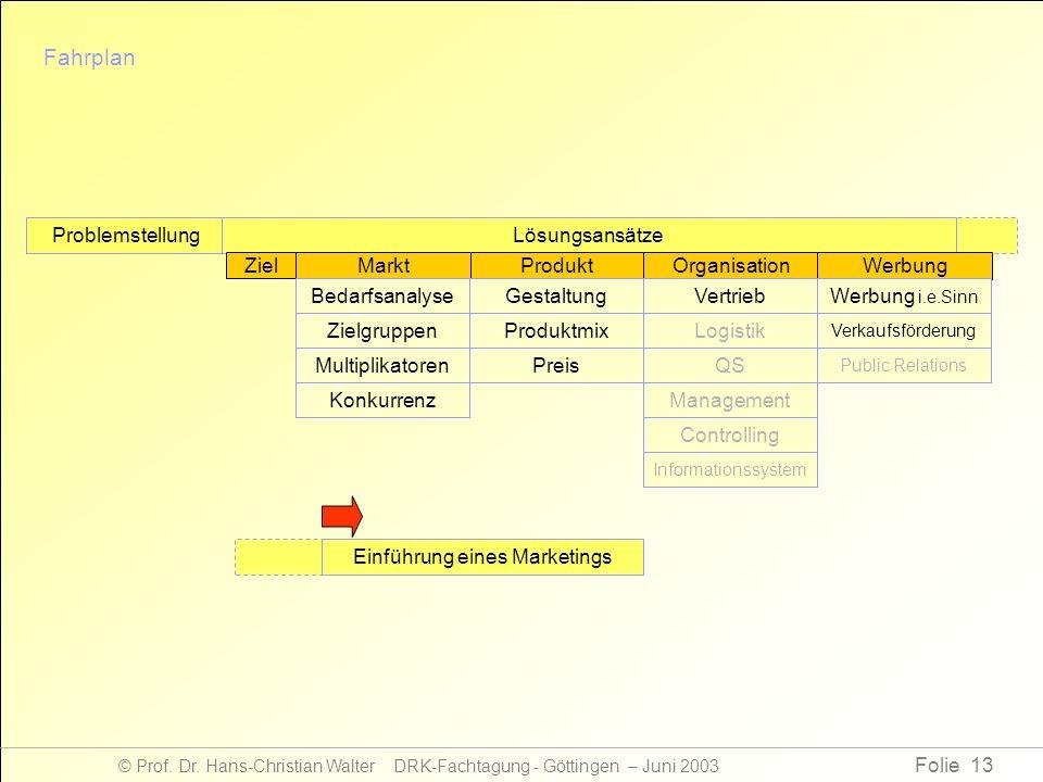 Folie 13 © Prof. Dr. Hans-Christian Walter DRK-Fachtagung - Göttingen – Juni 2003 Fahrplan ProblemstellungLösungsansätze ProduktOrganisationWerbung Zi