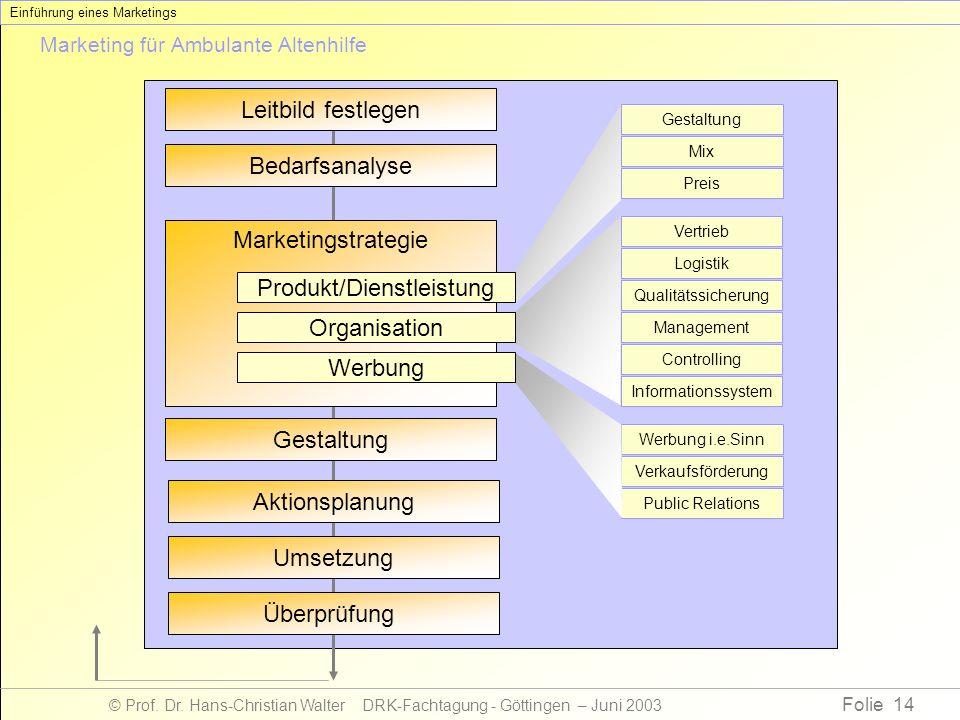 Folie 14 © Prof. Dr. Hans-Christian Walter DRK-Fachtagung - Göttingen – Juni 2003 Marketing für Ambulante Altenhilfe Werbung i.e.Sinn Verkaufsförderun
