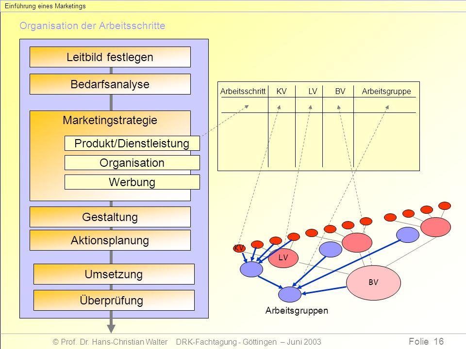 Folie 16 © Prof. Dr. Hans-Christian Walter DRK-Fachtagung - Göttingen – Juni 2003 Organisation der Arbeitsschritte KVLVBVArbeitsschrittArbeitsgruppe L