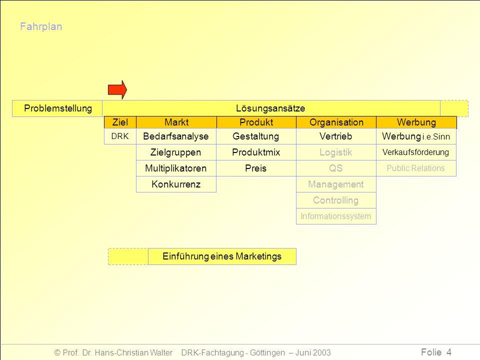 Folie 4 © Prof. Dr. Hans-Christian Walter DRK-Fachtagung - Göttingen – Juni 2003 Fahrplan ProblemstellungLösungsansätze ProduktOrganisationWerbungZiel