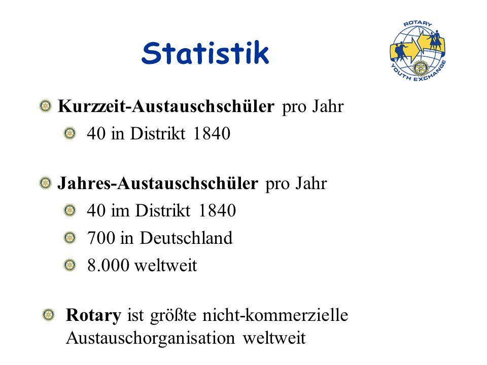 Statistik Kurzzeit-Austauschschüler pro Jahr 40 in Distrikt 1840 Jahres-Austauschschüler pro Jahr 40 im Distrikt 1840 700 in Deutschland 8.000 weltweit Rotary ist größte nicht-kommerzielle Austauschorganisation weltweit
