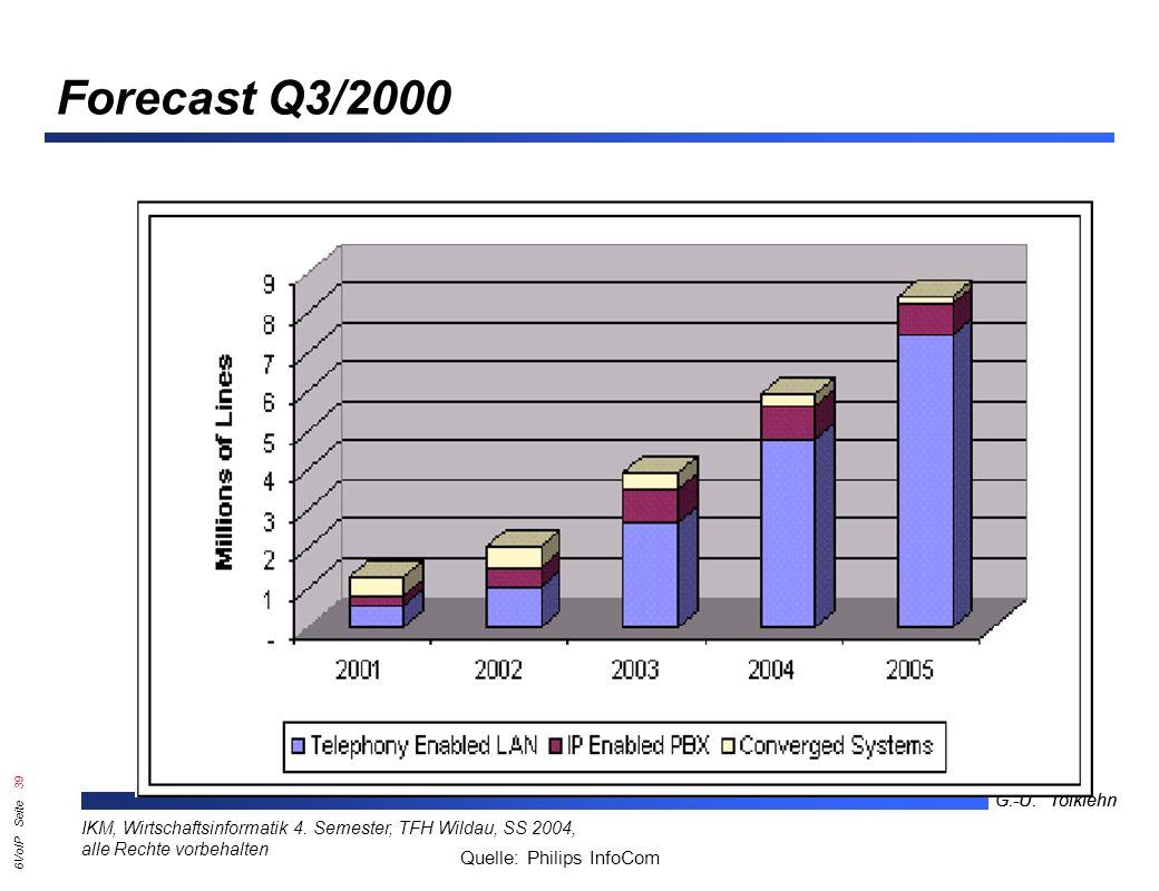 6VoIP Seite 38 G.-U. Tolkiehn IKM, Wirtschaftsinformatik 4.