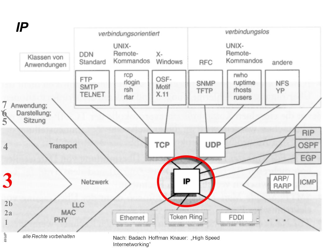 6VoIP Seite 24 G.-U.Tolkiehn IKM, Wirtschaftsinformatik 4.